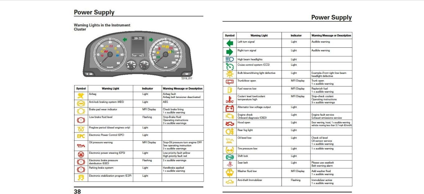 Vw Drivers Manual Data Set Lowjadi Circuit Schematic Diagram Polo Owners Pdf Http Www Vwownersmanualhq Com Rh Pinterest Volkswagen