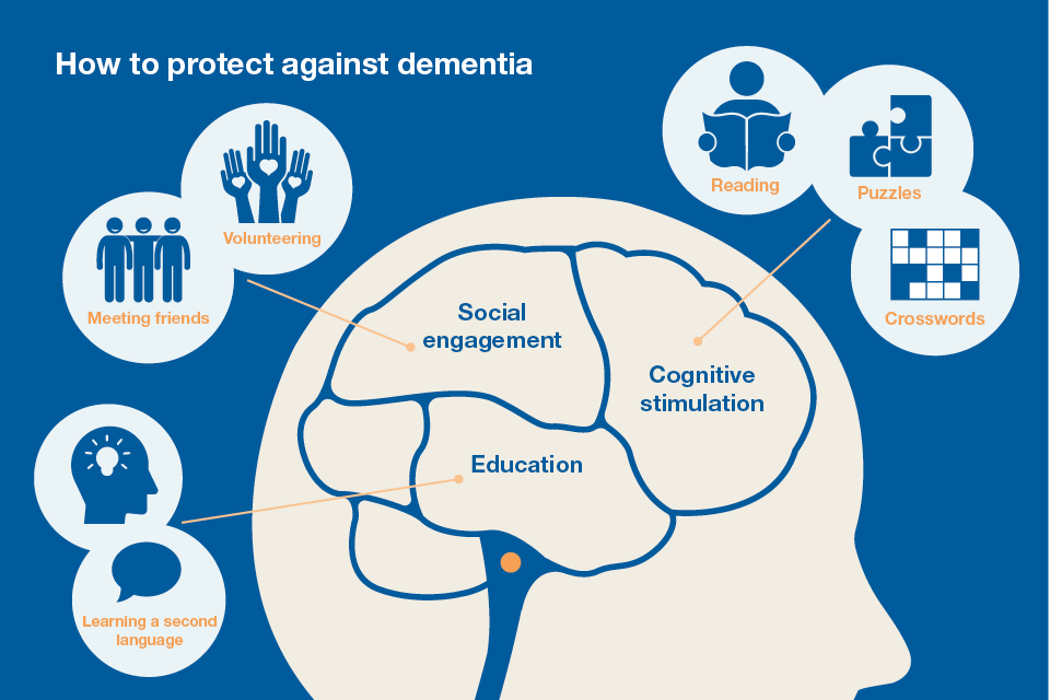 an introduction to the neurological disorder of dementia Introduction frontotemporal dementia is a brain disorder where degeneration of progressive nerve cell takes in the brain's frontal lobes frontotemporal dementia is also termed as frontotemporal degenerations.