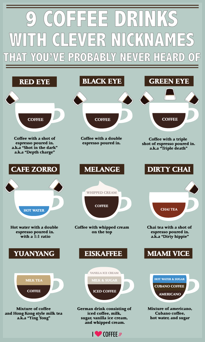 17 Best images about Coffee Names Infographics on Pinterest ...