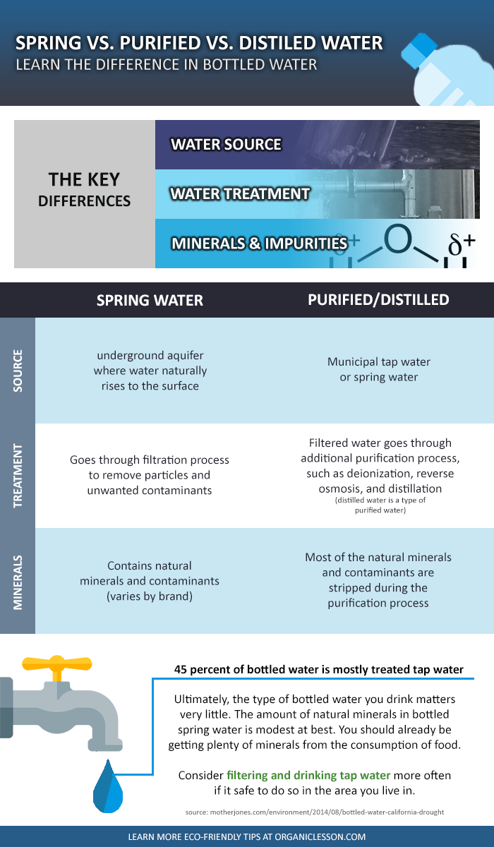 Spring Drinking Distilled Vs Purified Water Infographic Guide Water Purification System Water Purification Water Purifier