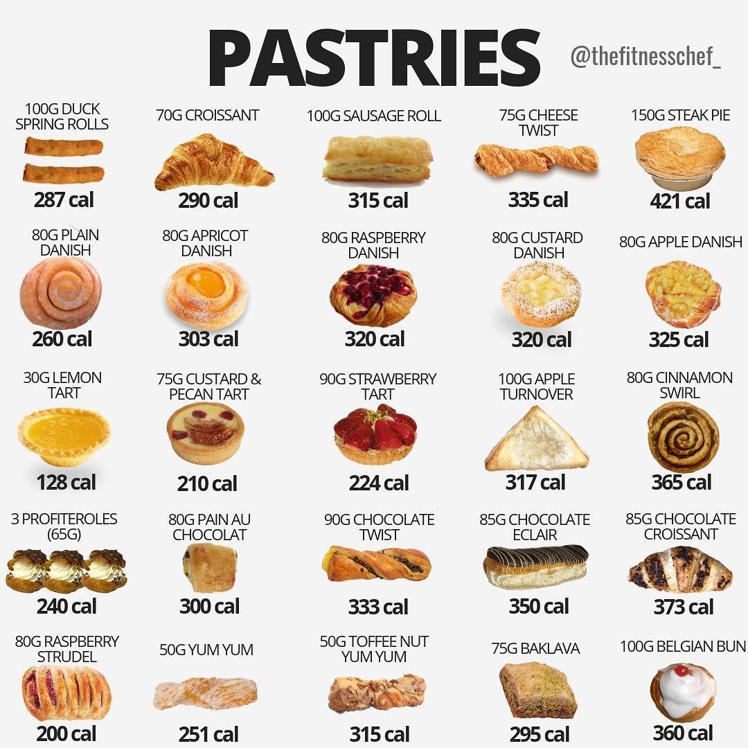 Pastries Menu De Comida Saludable Calorias De Los Alimentos Comida
