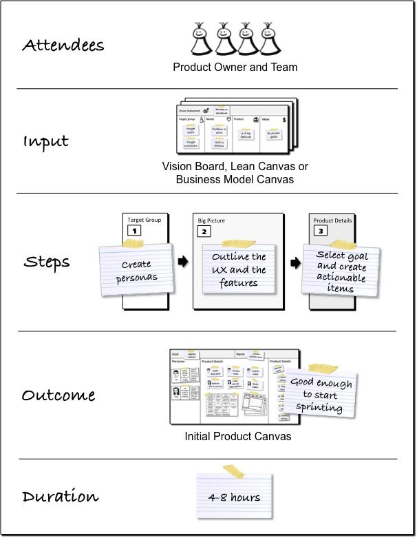 Product Canvas  Google Search  Product Development