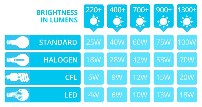 Led Lumens To Watts Conversion Chart Light Bulb Light Bulb Wattage Led