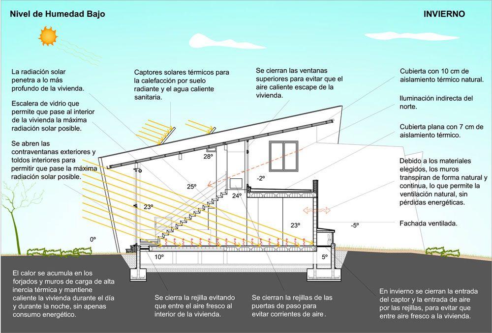 Gaia proyecto inmobiliario de eco urbanismo dise o for Diseno sustentable