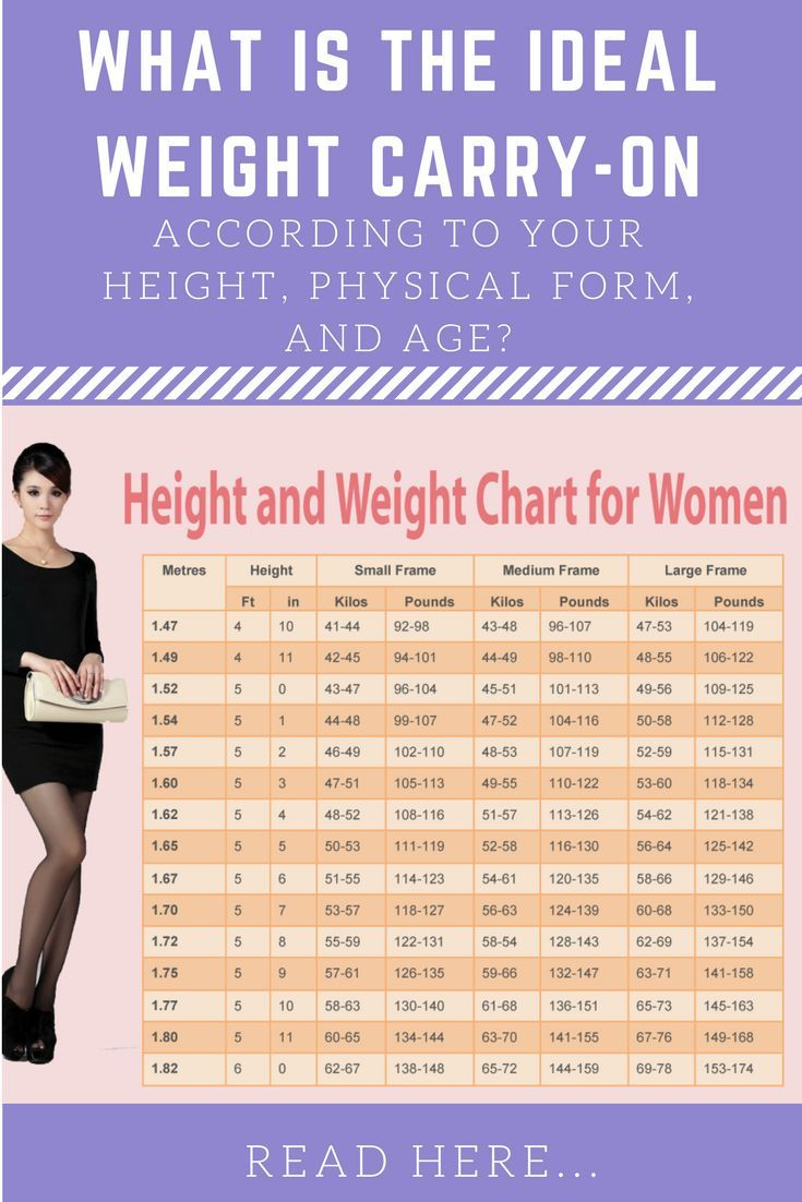 Weight chart for women whats your ideal weight according to your weight chart for women whats your ideal weight according to your body shape age and height weight charts nvjuhfo Image collections
