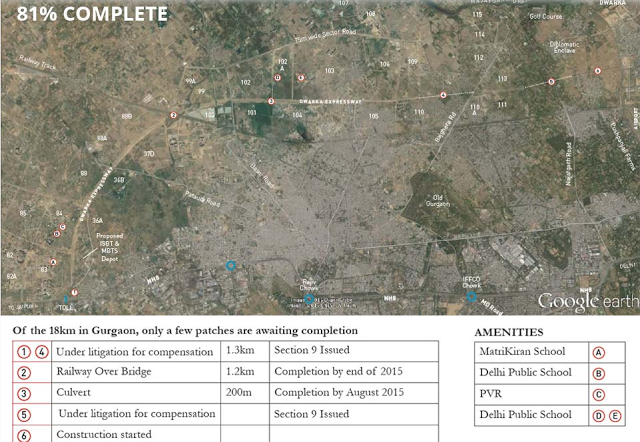 Property In Gurgaon - New Projects in Gurgaon - Real  Estate Gurgaon: Dwarka Expressway | Dwarka Expressway Current Stat...