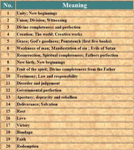 Biblical Numerology   | Numerology Reading | Numerology, Astrology