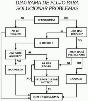 Diagrama de flujo solucionar problemas frases cosas molonas diagrama de flujo solucionar problemas ccuart Choice Image