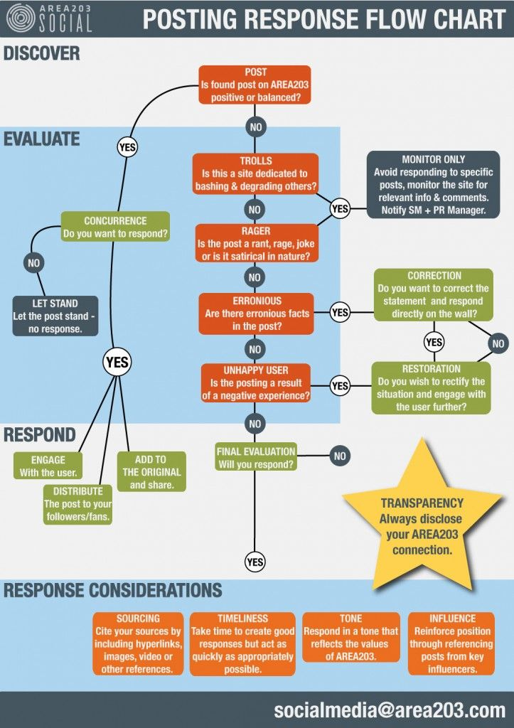 Post Response Assessment Flow Chart by AREA203 Digital