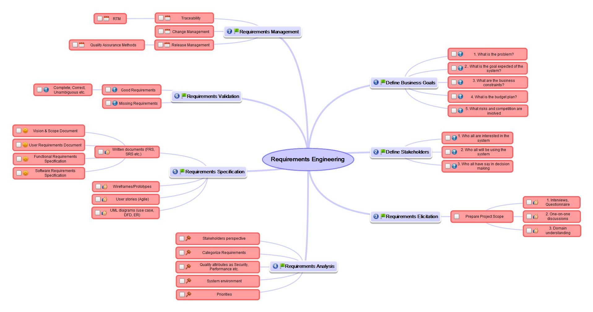 Requirements Engineering With Mind Maps Template From Our Business Club Webinar Www Biggerplate Com