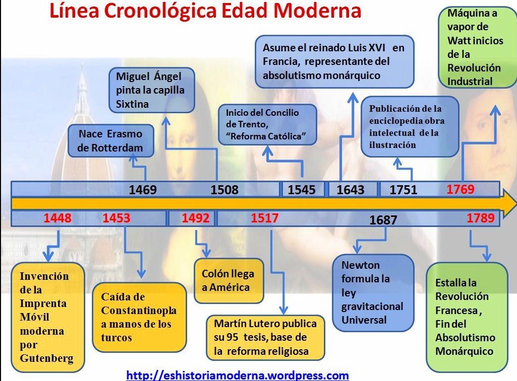 Cronologia Edad Moderna Edad Moderna Ensenanza De La Historia Linea Del Tiempo