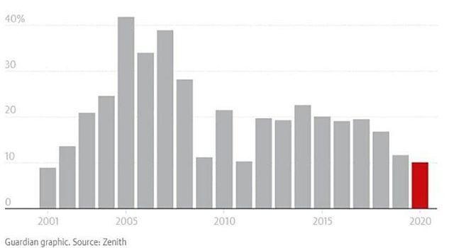 پیش بینی می شود که رشد جهانی تبلیغات اینترنتی در سال آینده