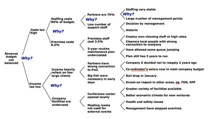 Five Whys  Root Cause Analysis  Project Management