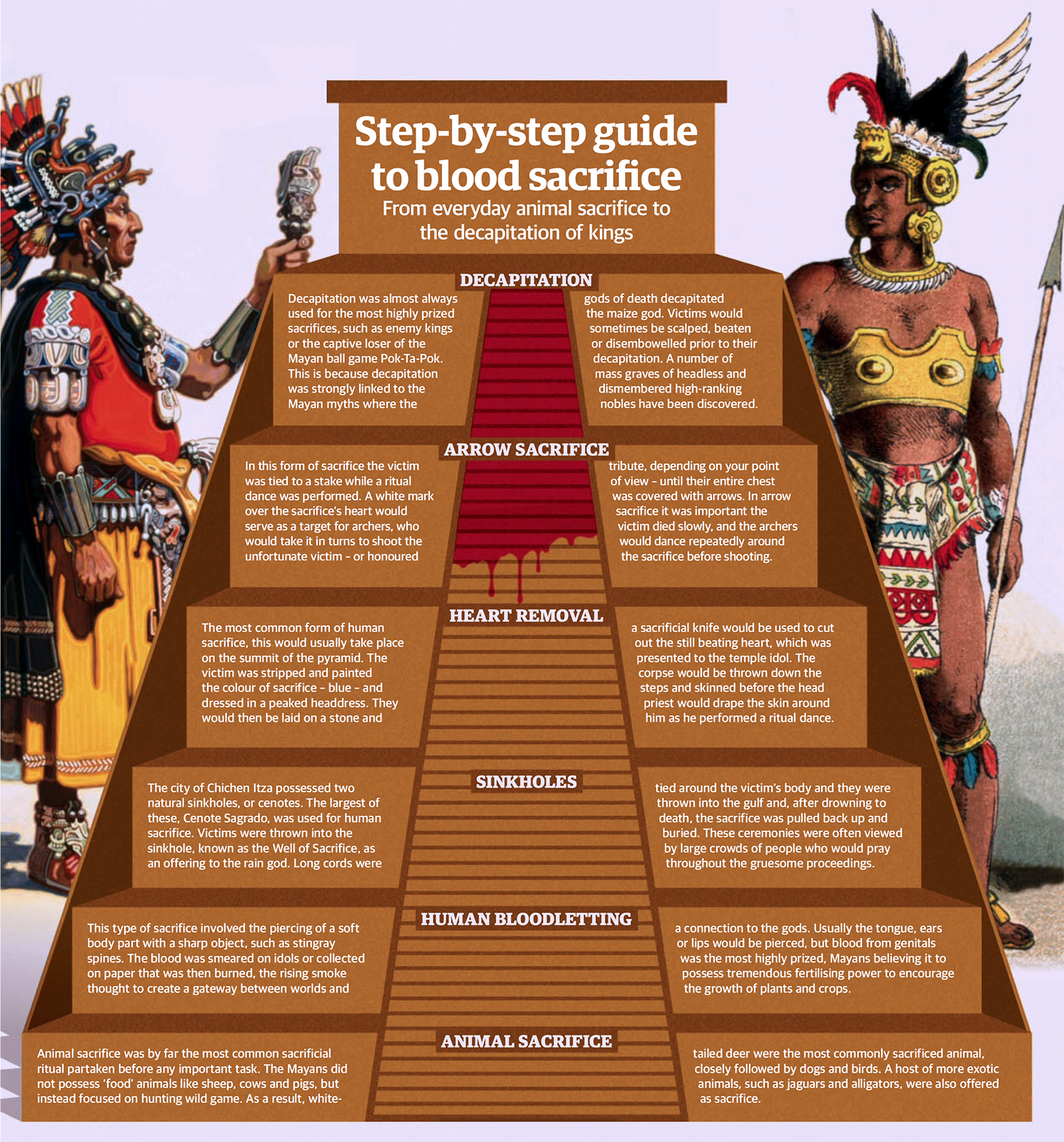 Mayans_-_human_sacrifice_fanciful_deities.png (1490×1600 ...