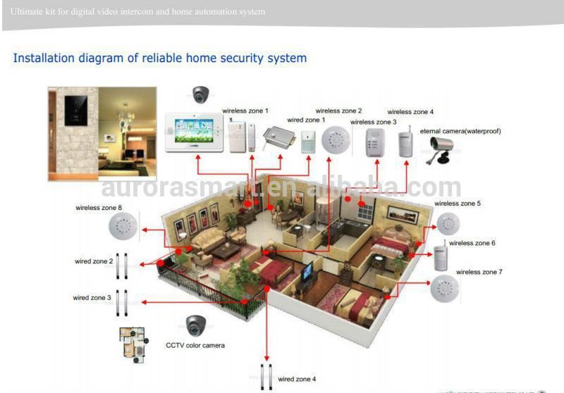 Smart Home Wiring SystemWiring Diagram