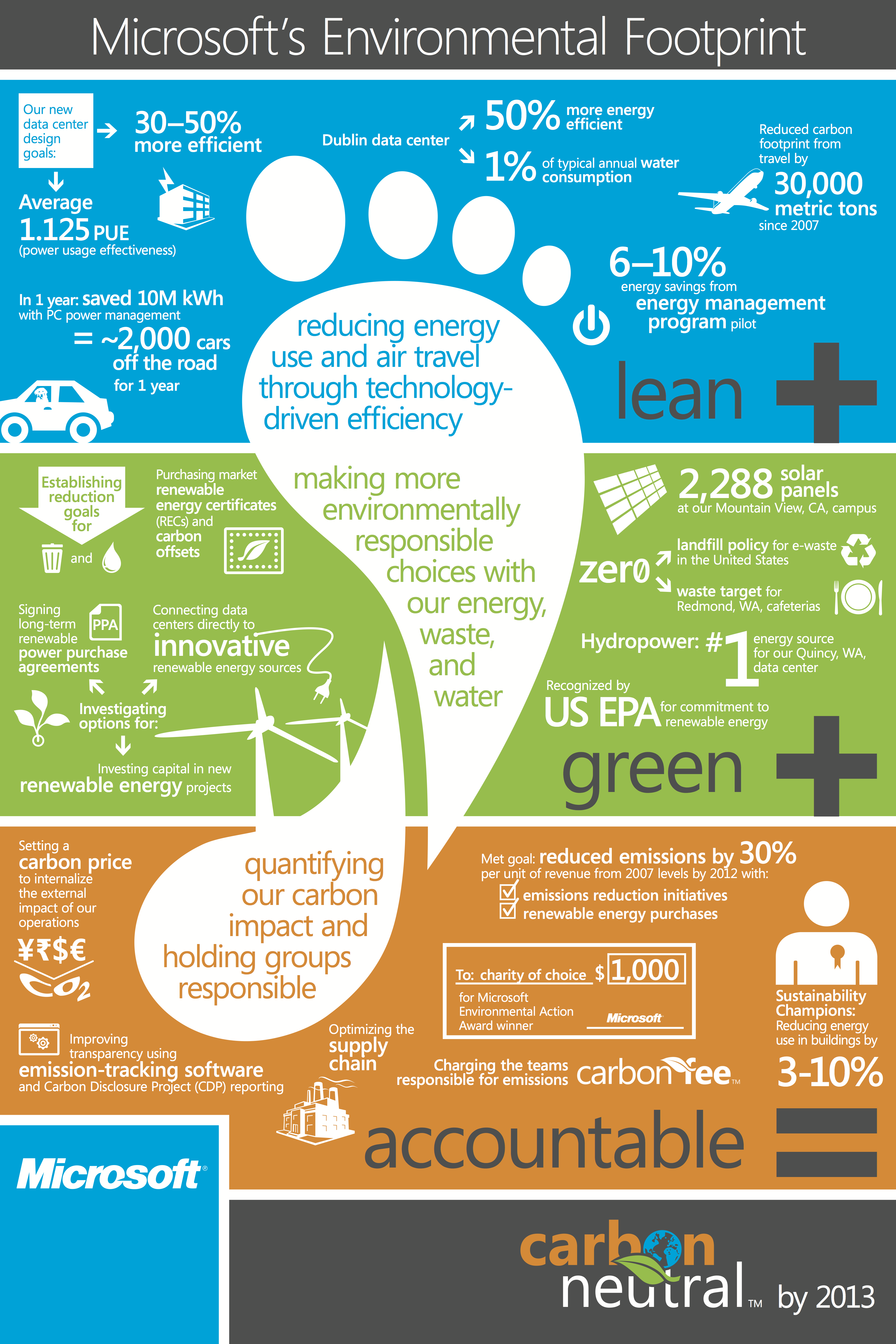 Microsoft's Environmental Footprint Infographic So
