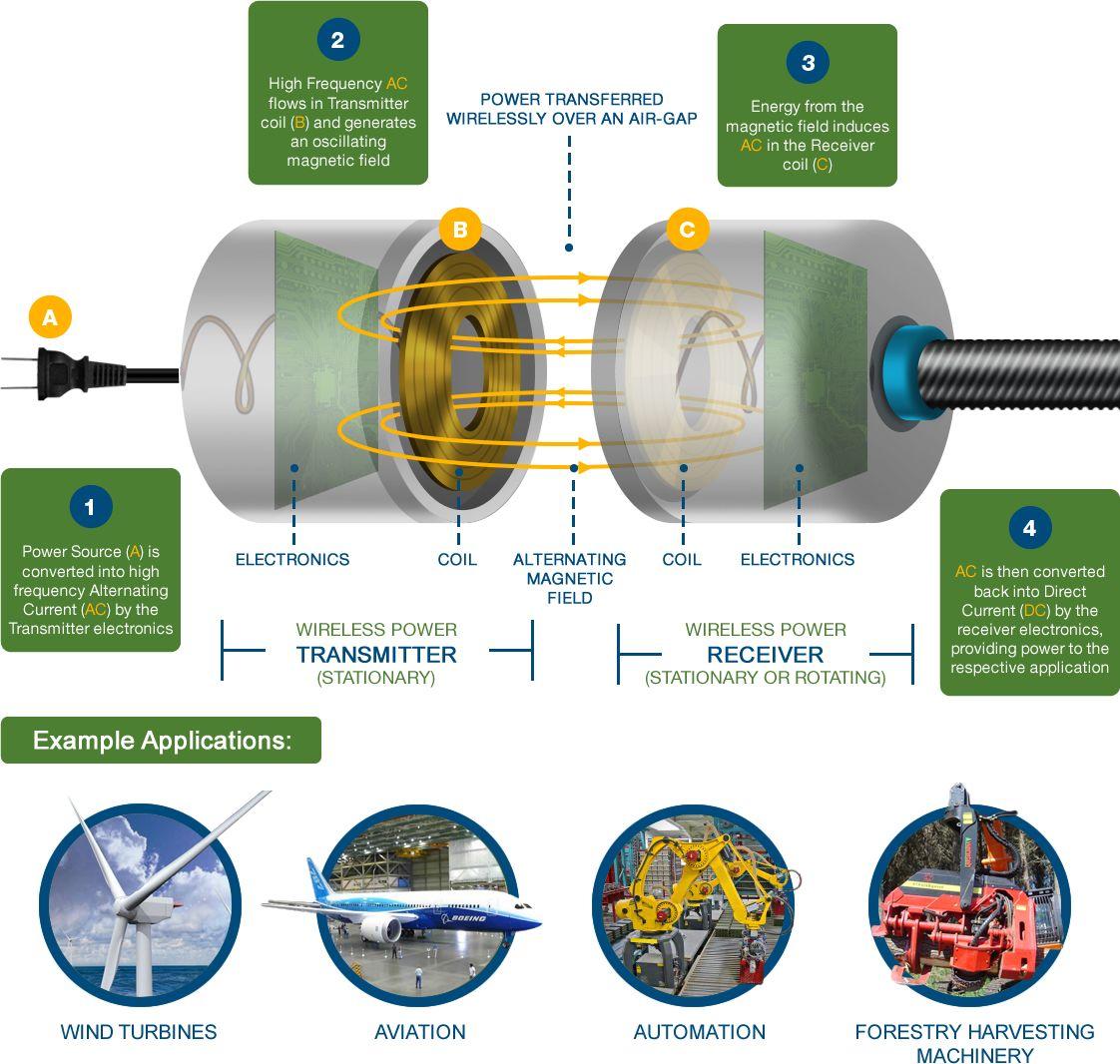 Company Inspired by Nikola Tesla Works to Create Wireless