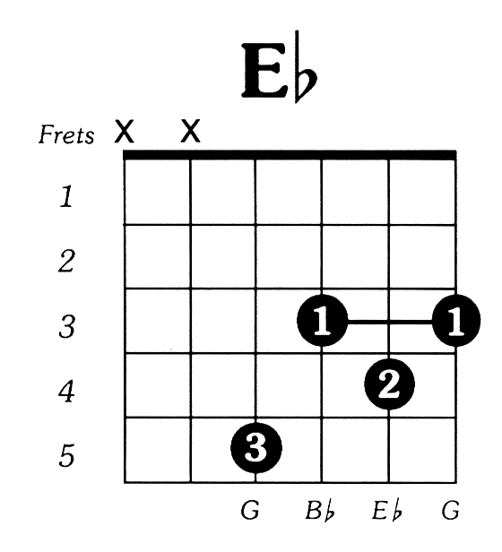 Guitar Chords Eb Gallery Guitar Chord Chart With Finger Position