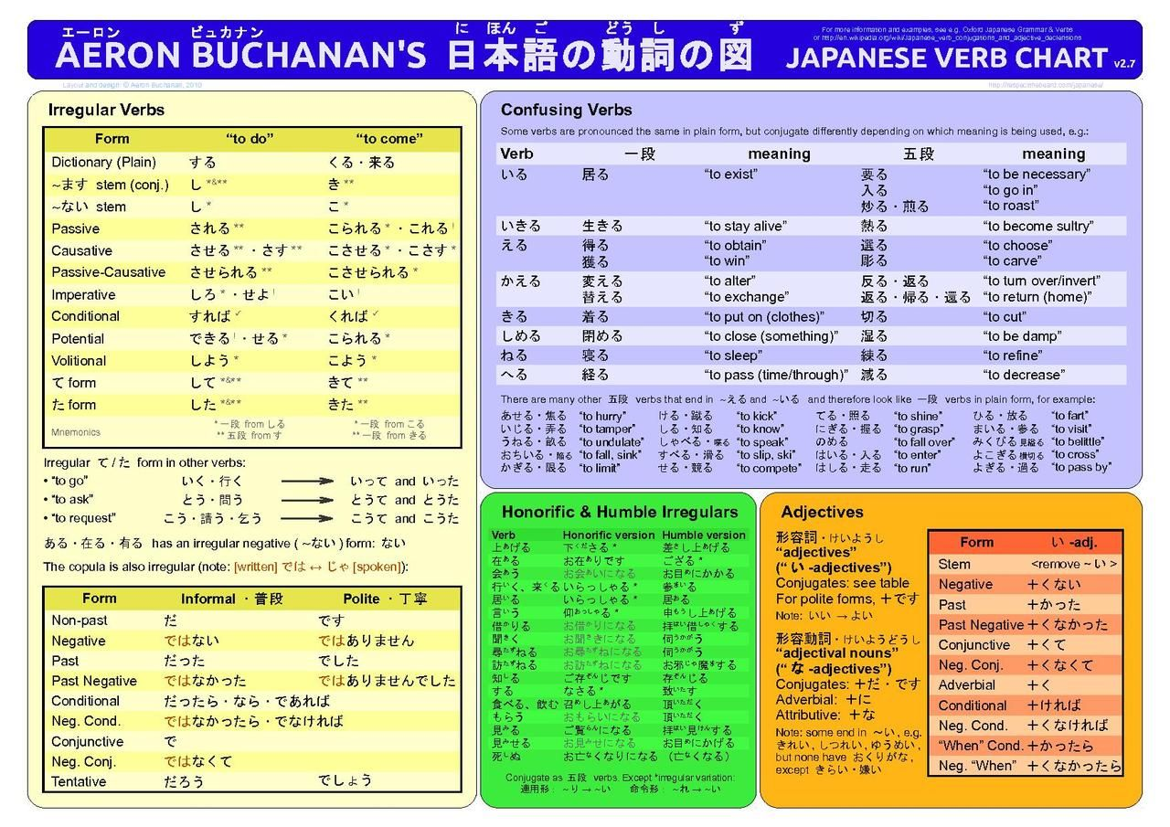 Japanese Verb Chart
