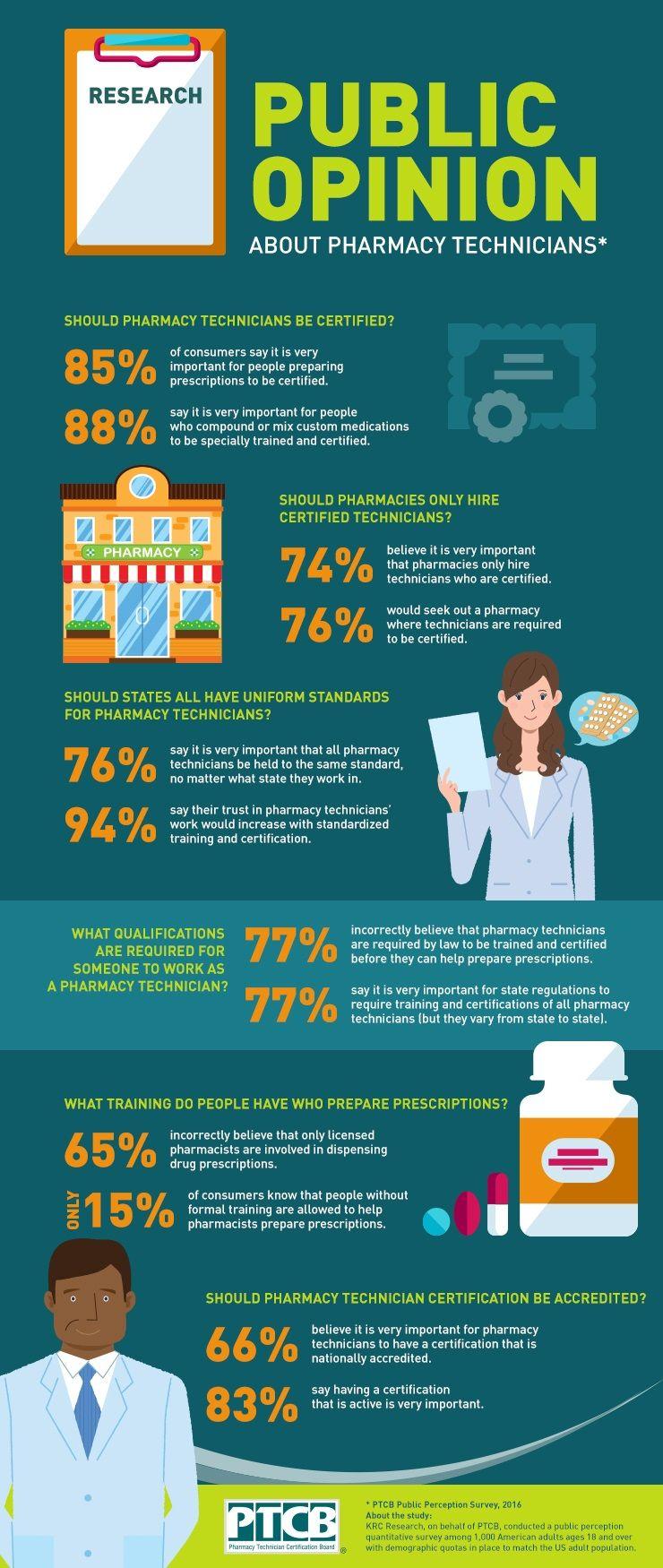 PTCBPublicOpinionInfographic (2) World pharmacist day