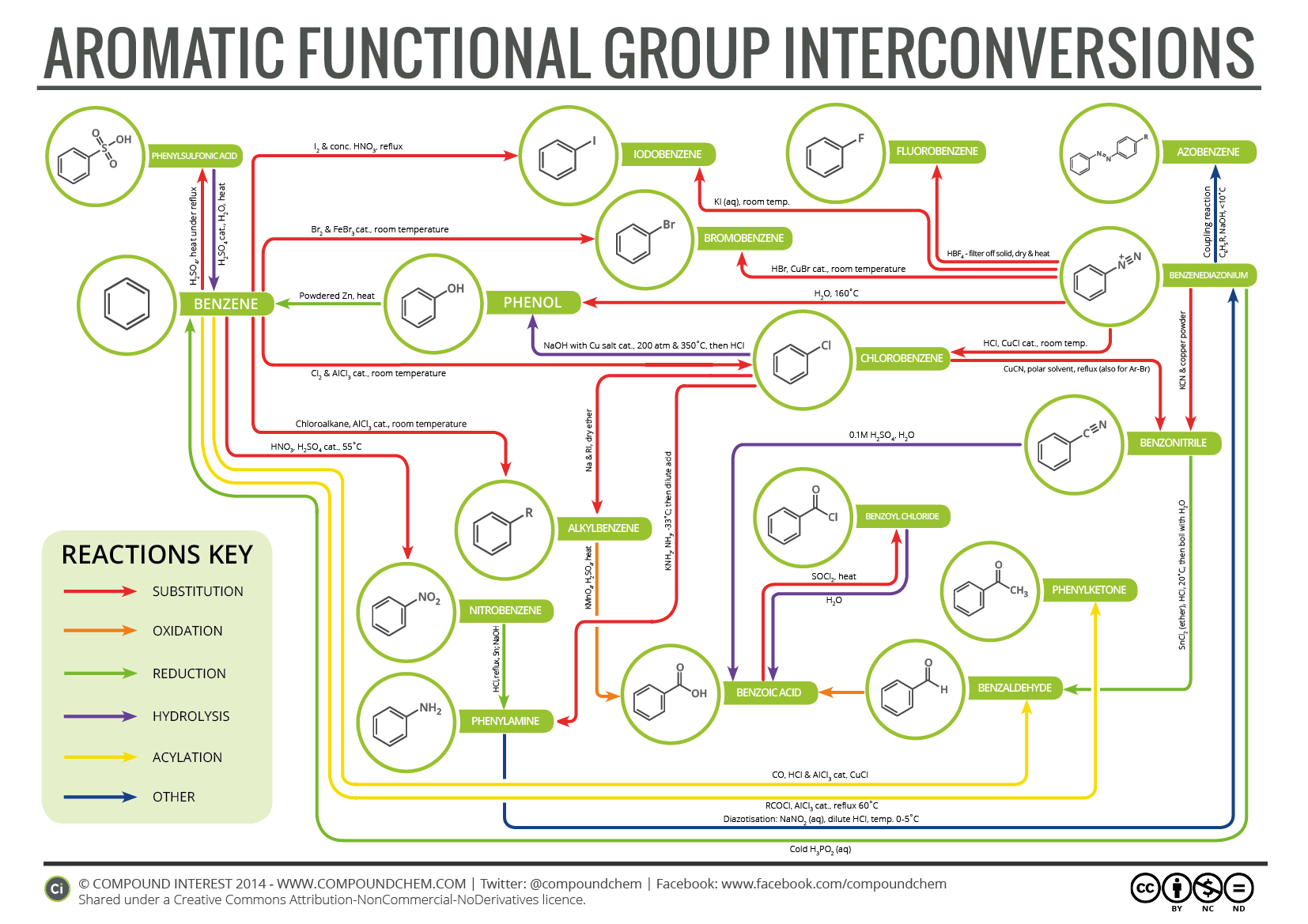 Aromatic Functional Group Interconversions