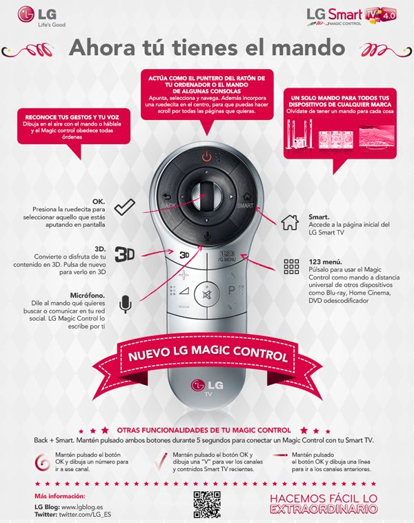 Infografia Magic Control Tercera Razon Para Elegir Lg Smart Tv 4 0