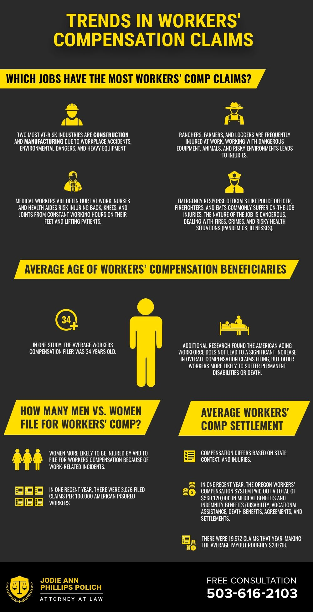 Recent Trends In Workers Compensation Claims Worker