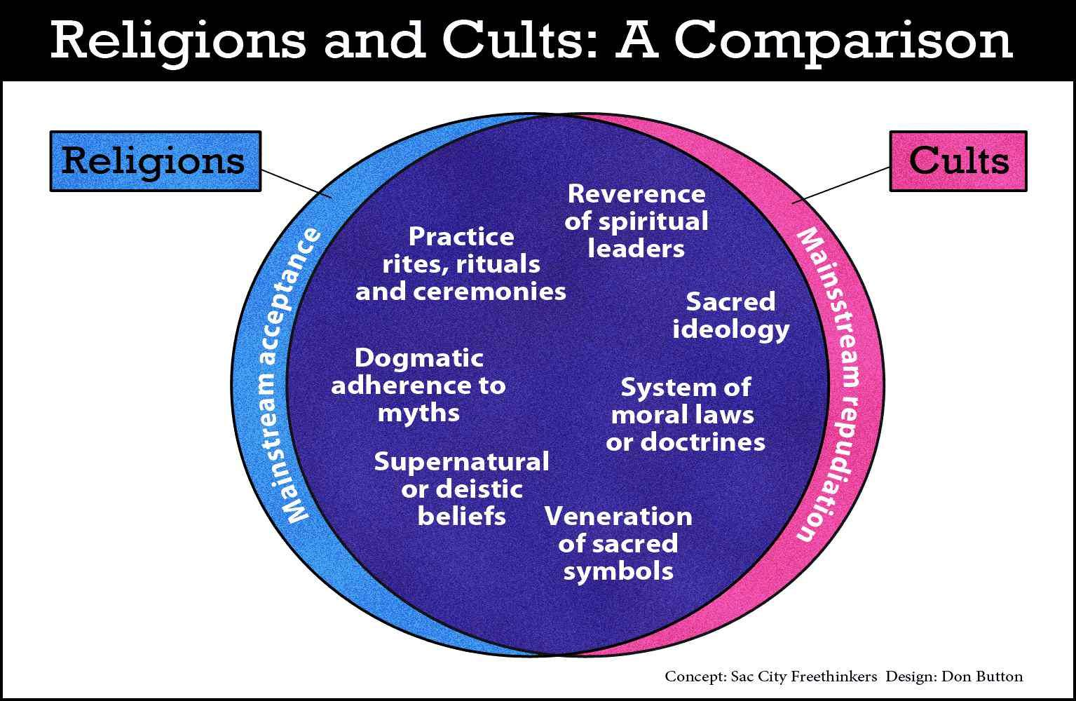 Religions versus cults venn diagrams pinterest religion and venn diagrams pooptronica Images