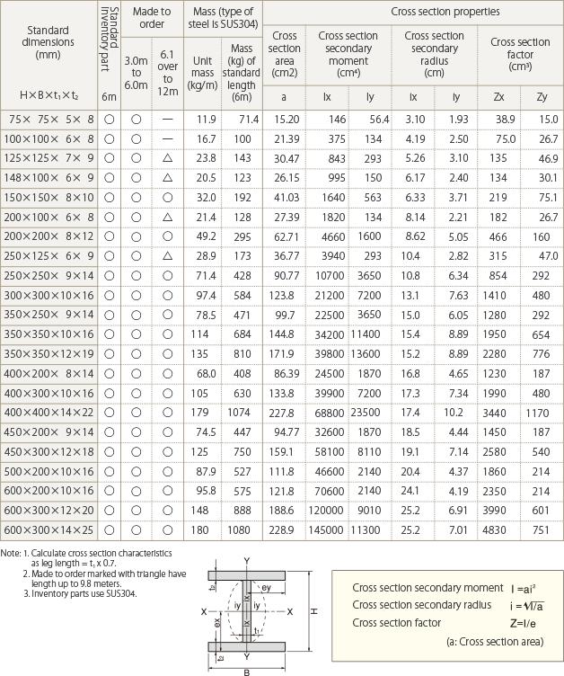 Slab On Metal Deck Analysis Spreadsheet Metal Deck Slab Composite Decking Designs