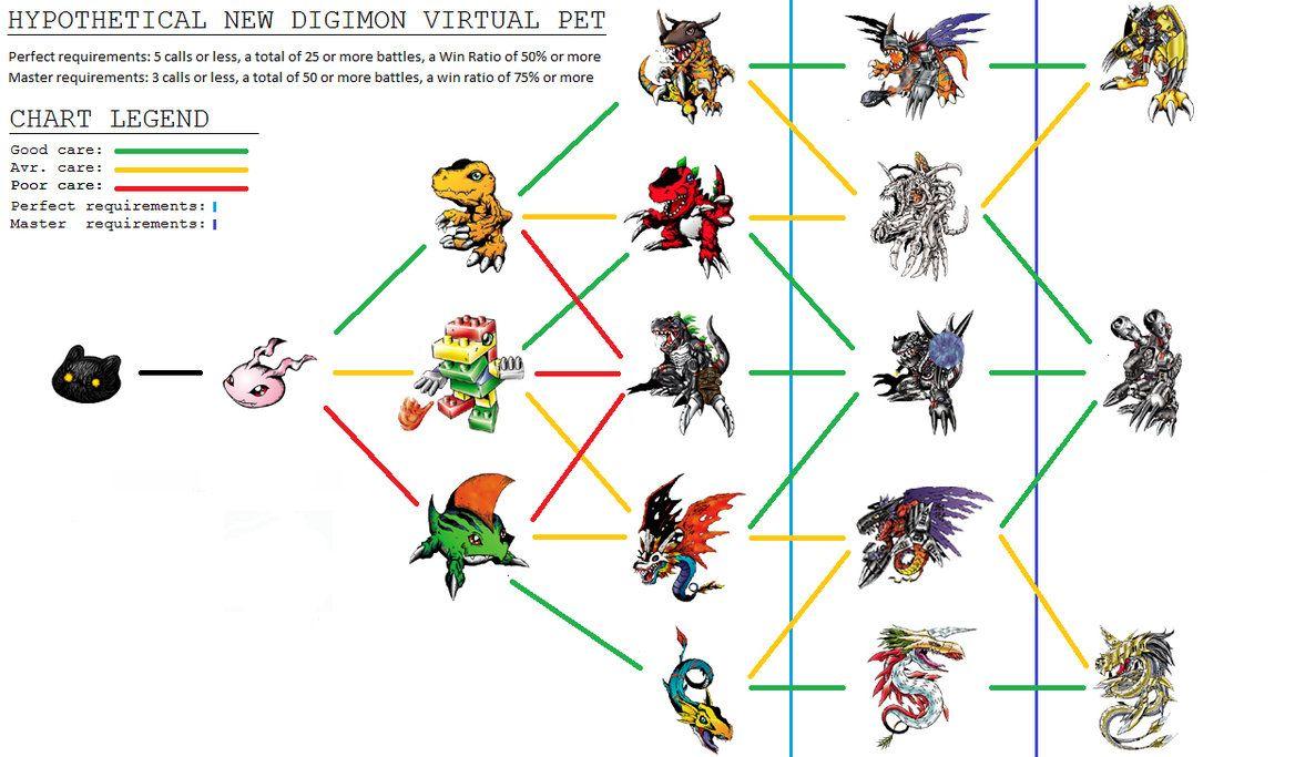 digimon adventure psp evolution guide