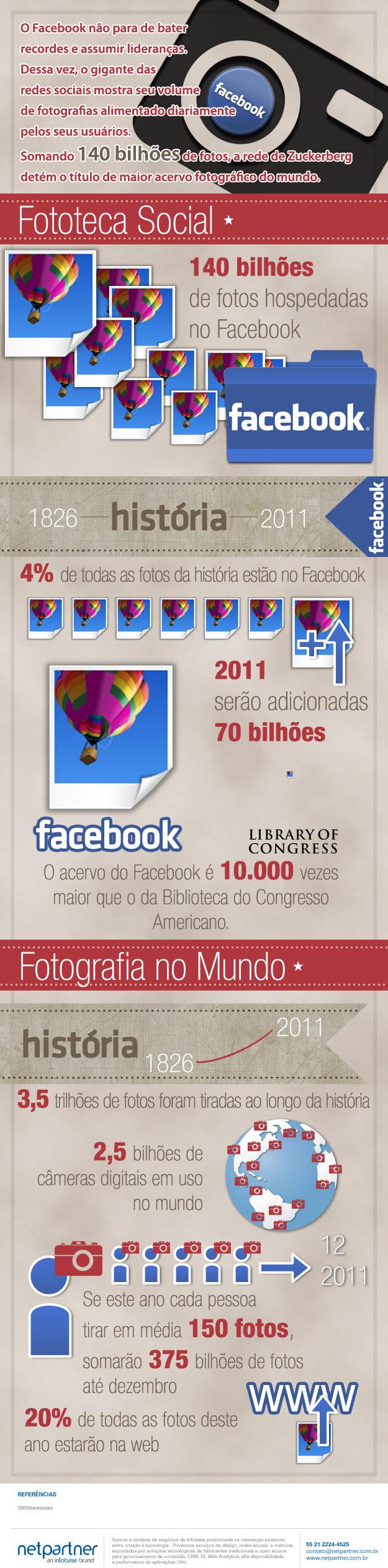 4% de todas as fotos tiradas estão no Facebook