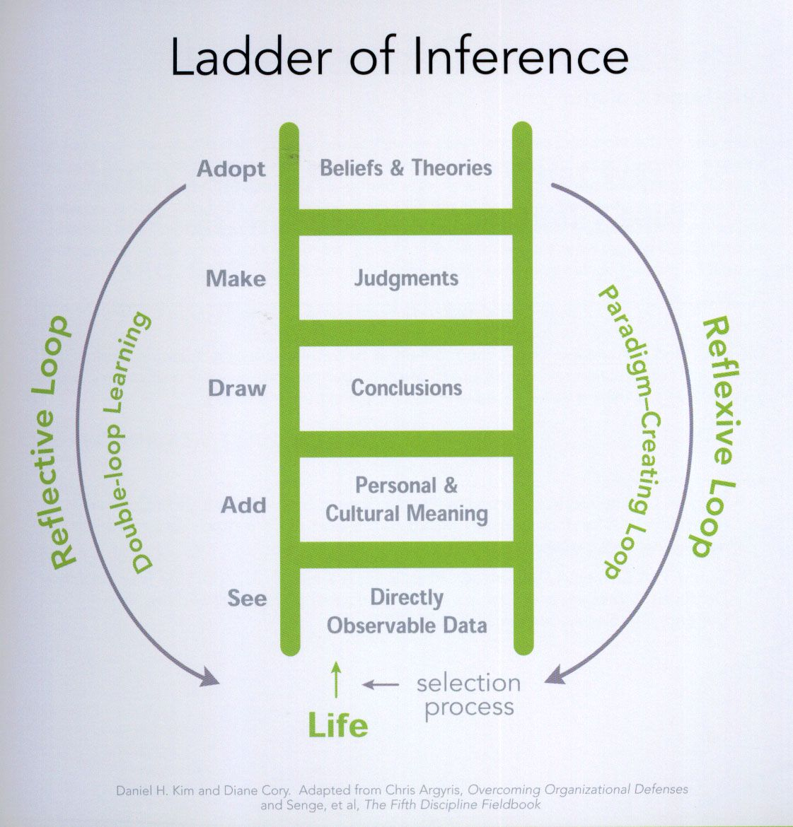 Ladder Of Inference Instructional Coaching Inference Work Smarter