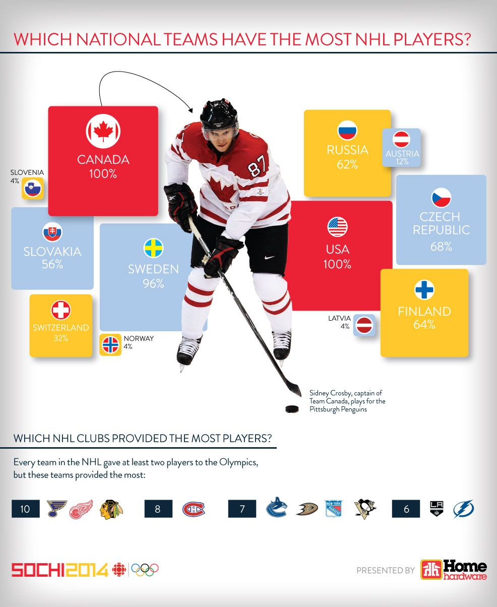 Which national Olympic hockey teams have the most NHL