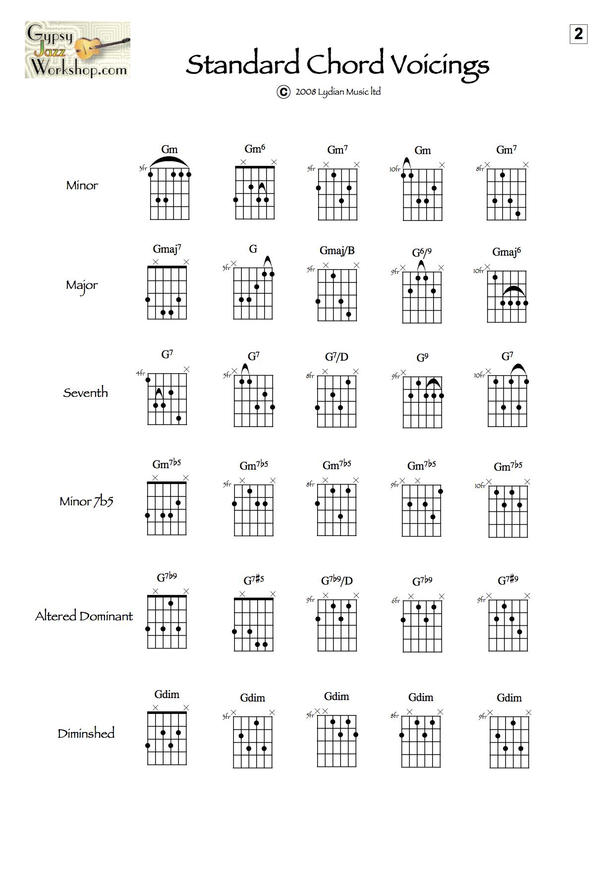 Jazz Guitar Chord Voicings Google Search Jazz Guitar In 2018