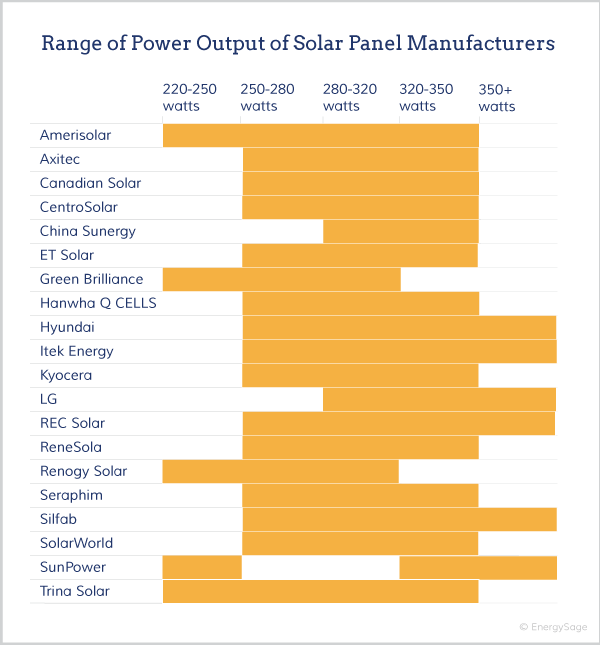 How Much Energy Can A Solar Panel Produce In 2018 Energysage Solar Panels Solar Solar Panel Manufacturers