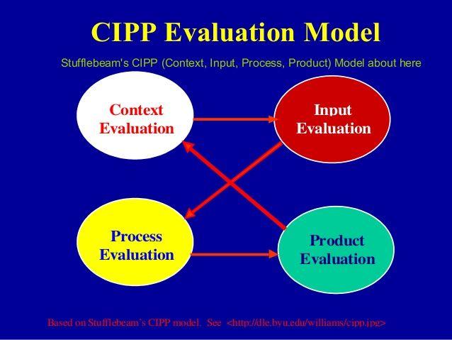 Cipp Evaluation Model Stufflebeam S Cipp Context Input Process
