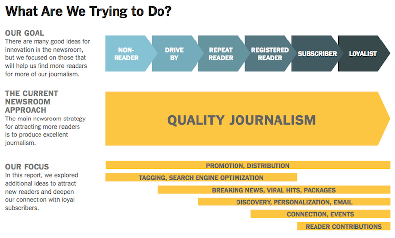 30 Content Marketing Lessons From The New York Times Innovation ...