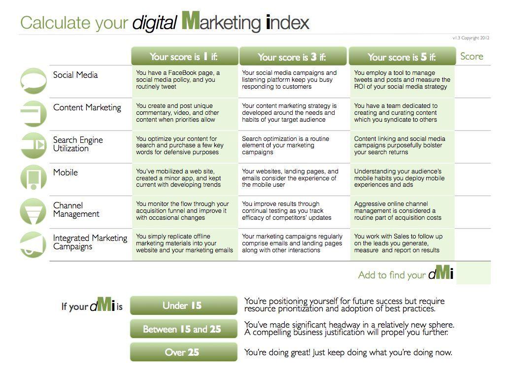 Bigthunk Digital Marketing Index  Lillists    Digital