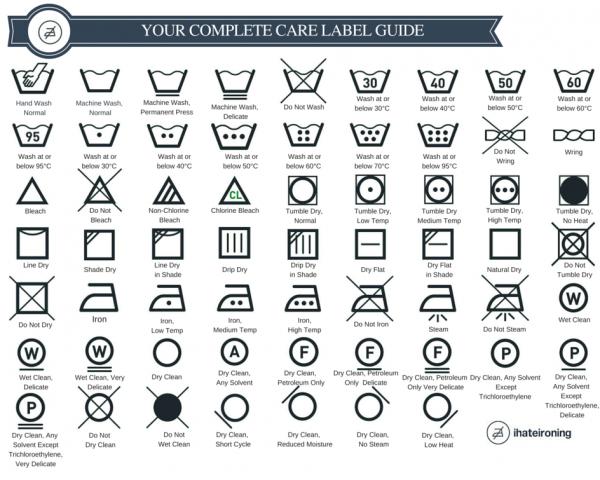 Laundry Symbols Explained Symbols And Types Laundry