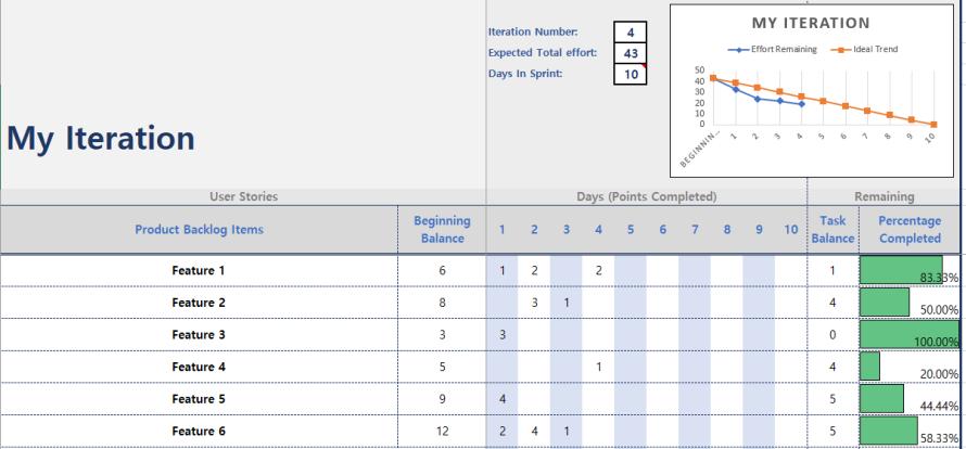 Burndown Chart Excel Template Agile Mercurial Excel Templates Excel Templates