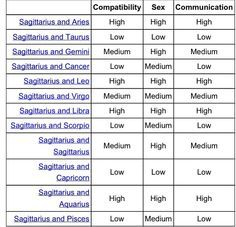 compatible horoscope signs for sagittarius