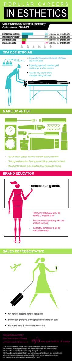 Popular Careers in Esthetics   #Infographic #Career  #Esthetics