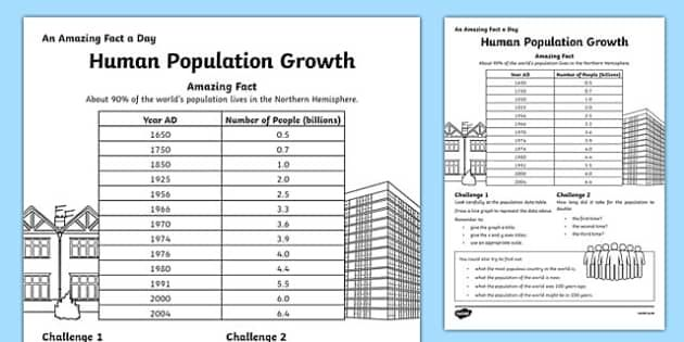Human Population Growth Activity Sheet Worksheet With Images