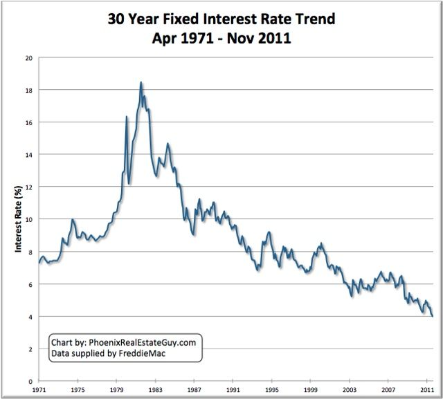 Historical Mortgage Interest Rate Chart Interest Rate Chart Chart Mortgage Rates