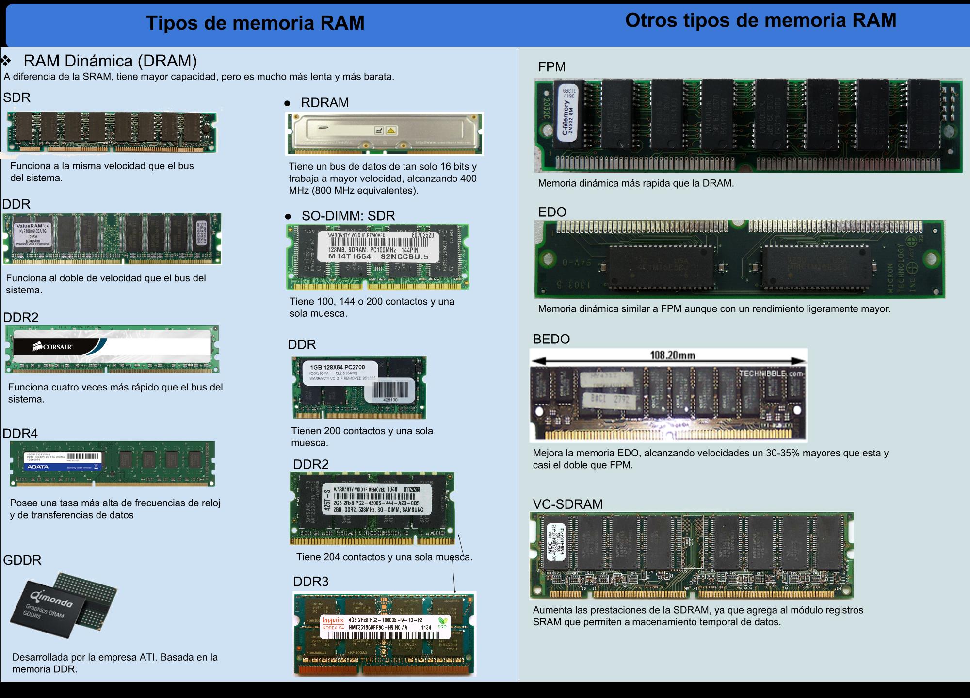 Tipos De Memorias Ram Memoria Ram Memoria Tecnicas De Ensenanza
