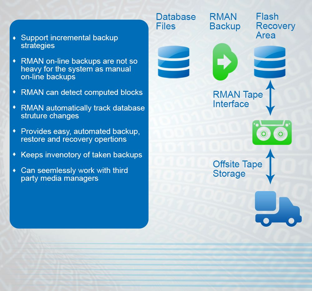 Pin by IT Help Desk Inc on RMAN made Oracle Backups
