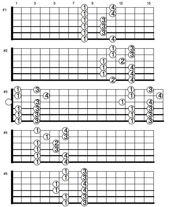 learning blues guitar part five solos news bubblews cm eb major five box patterns tips. Black Bedroom Furniture Sets. Home Design Ideas