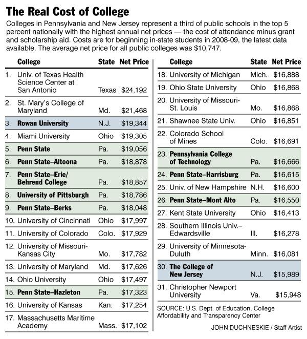 Highly Educated Deeply In Debt With Images College Costs