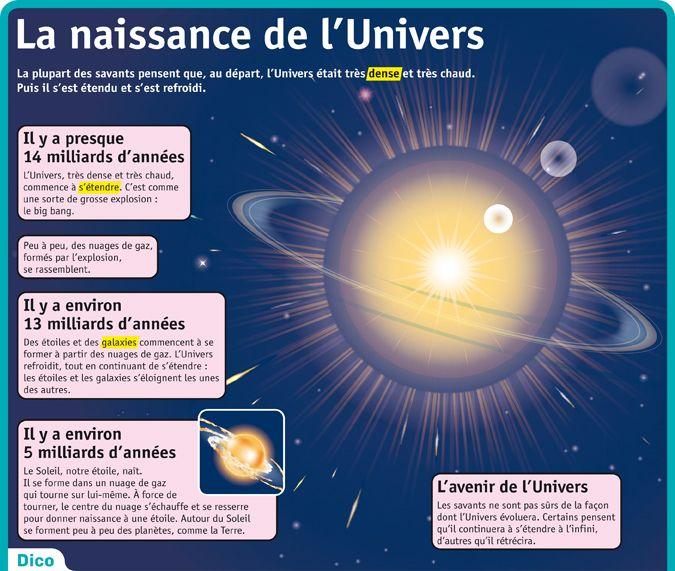 Populaire Fiche exposés : La naissance de l'Univers | SYSTEME SOLAIRE  BT61
