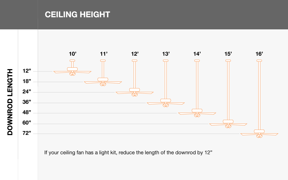 A chart explains ceiling height and downrod length. Best